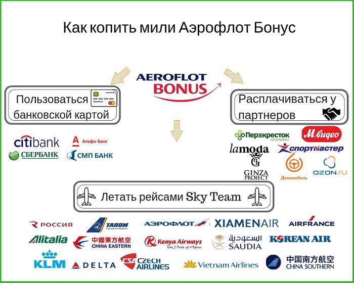 Аэрофлот Бонус